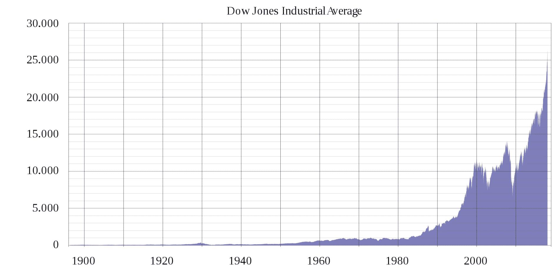 akcie by neměly být důvod k tomu aby, jste nespali klidně | Vývoj indexu DJIA od roku 1896